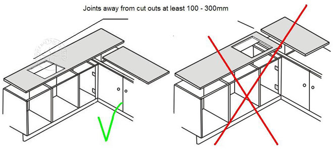 Diy worktop templating for Kitchen worktop cutting template